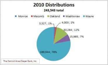 Diaper Disbursements Jan 1 2010 - Dec 31 2010